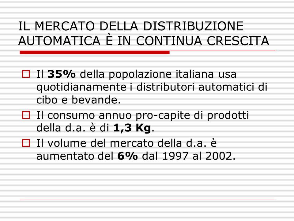 IL MERCATO DELLA DISTRIBUZIONE AUTOMATICA È IN CONTINUA CRESCITA Il 35% della popolazione italiana usa quotidianamente i distributori automatici di ci