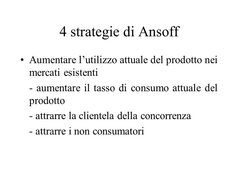4 strategie di Ansoff Aumentare lutilizzo attuale del prodotto nei mercati esistenti - aumentare il tasso di consumo attuale del prodotto - attrarre la clientela della concorrenza - attrarre i non consumatori