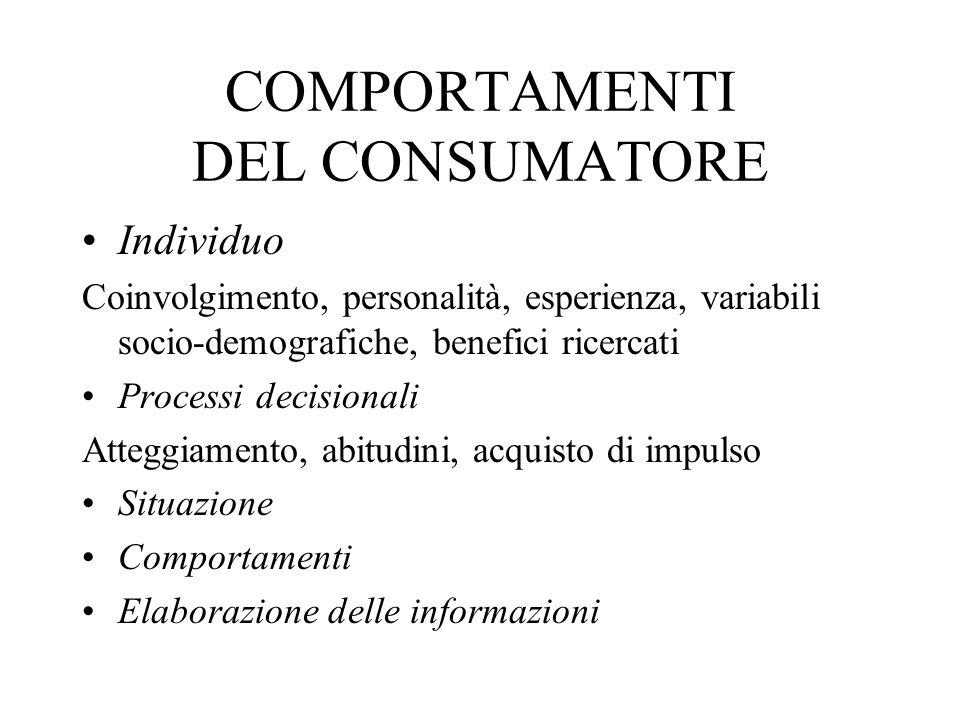 COMPORTAMENTI DEL CONSUMATORE Individuo Coinvolgimento, personalità, esperienza, variabili socio-demografiche, benefici ricercati Processi decisionali Atteggiamento, abitudini, acquisto di impulso Situazione Comportamenti Elaborazione delle informazioni