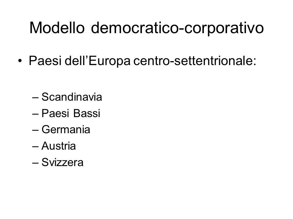 Modello democratico-corporativo Paesi dellEuropa centro-settentrionale: –Scandinavia –Paesi Bassi –Germania –Austria –Svizzera