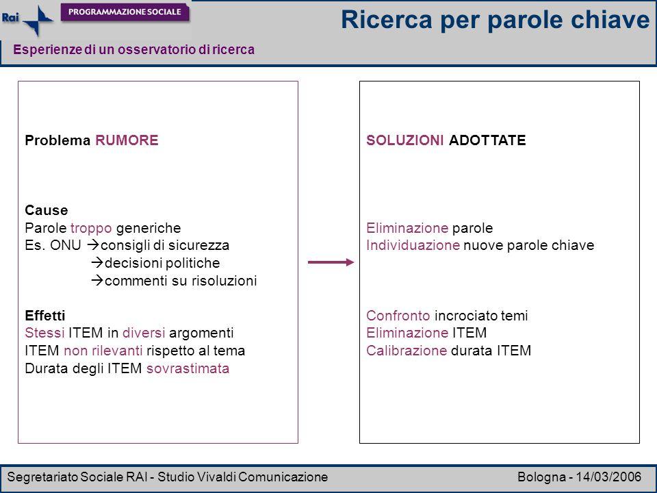 Esperienze di un osservatorio di ricerca Segretariato Sociale RAI - Studio Vivaldi Comunicazione Bologna - 14/03/2006 Problema RUMORE Cause Parole tro