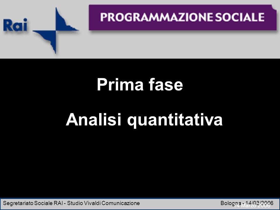 Esperienze di un osservatorio di ricerca Segretariato Sociale RAI - Studio Vivaldi Comunicazione Bologna - 14/03/2006 Prima fase Analisi quantitativa