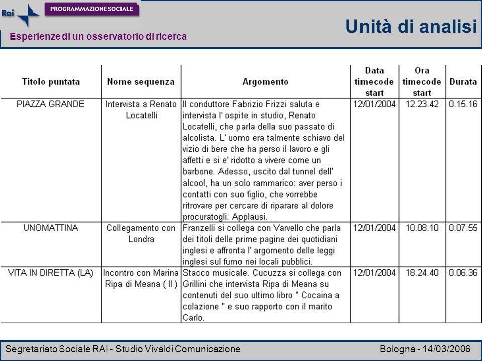 Esperienze di un osservatorio di ricerca Segretariato Sociale RAI - Studio Vivaldi Comunicazione Bologna - 14/03/2006 Unità di analisi