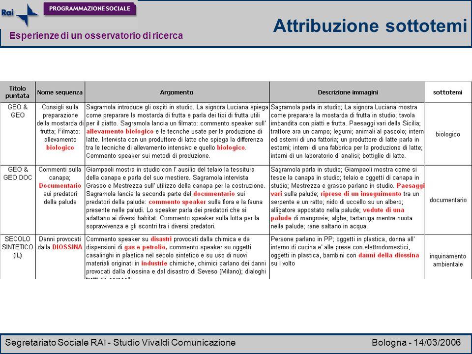 Esperienze di un osservatorio di ricerca Segretariato Sociale RAI - Studio Vivaldi Comunicazione Bologna - 14/03/2006 Attribuzione sottotemi