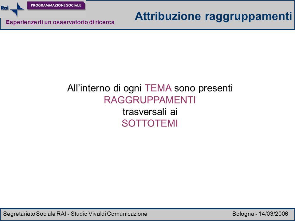 Esperienze di un osservatorio di ricerca Segretariato Sociale RAI - Studio Vivaldi Comunicazione Bologna - 14/03/2006 Allinterno di ogni TEMA sono pre