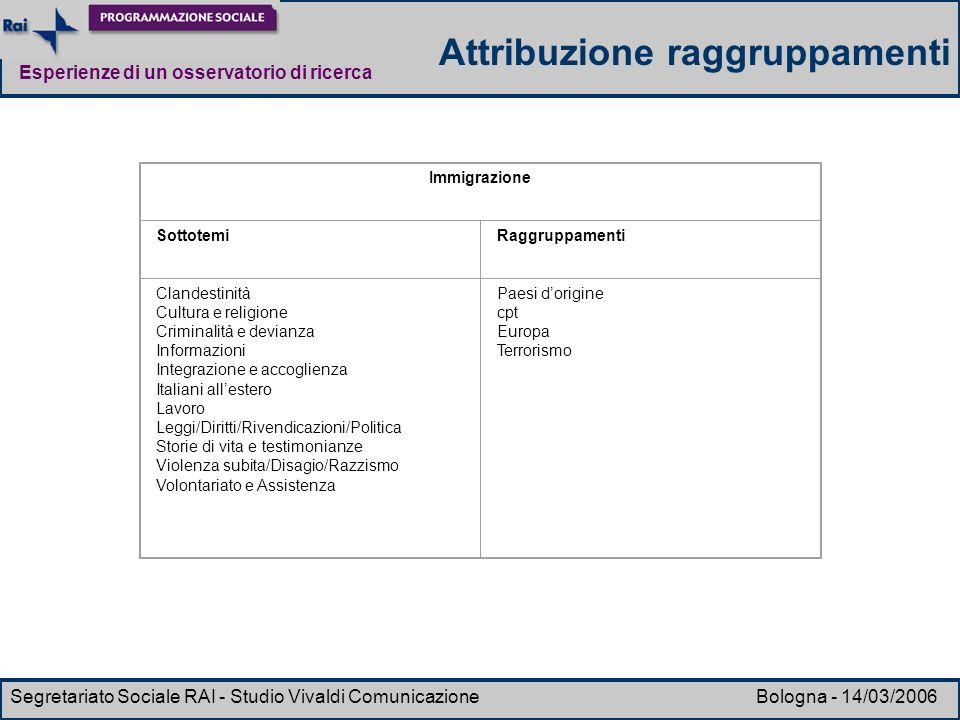 Esperienze di un osservatorio di ricerca Segretariato Sociale RAI - Studio Vivaldi Comunicazione Bologna - 14/03/2006 Immigrazione SottotemiRaggruppam
