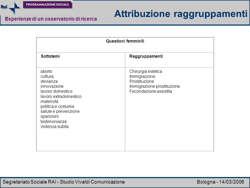 Esperienze di un osservatorio di ricerca Segretariato Sociale RAI - Studio Vivaldi Comunicazione Bologna - 14/03/2006 Questioni femminili SottotemiRag