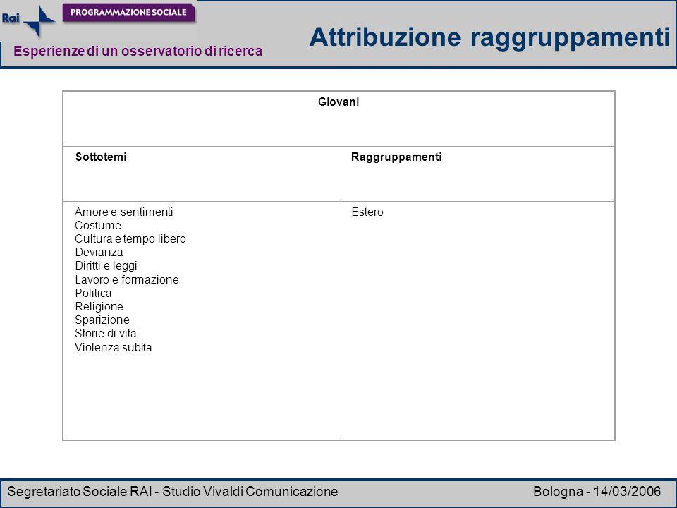 Esperienze di un osservatorio di ricerca Segretariato Sociale RAI - Studio Vivaldi Comunicazione Bologna - 14/03/2006 Giovani SottotemiRaggruppamenti