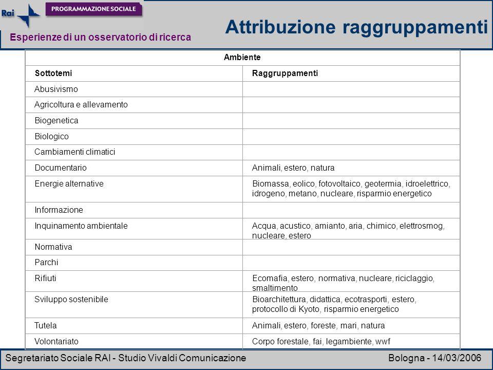 Esperienze di un osservatorio di ricerca Segretariato Sociale RAI - Studio Vivaldi Comunicazione Bologna - 14/03/2006 Attribuzione raggruppamenti Ambi