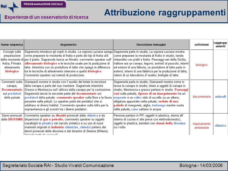 Esperienze di un osservatorio di ricerca Segretariato Sociale RAI - Studio Vivaldi Comunicazione Bologna - 14/03/2006 Attribuzione raggruppamenti