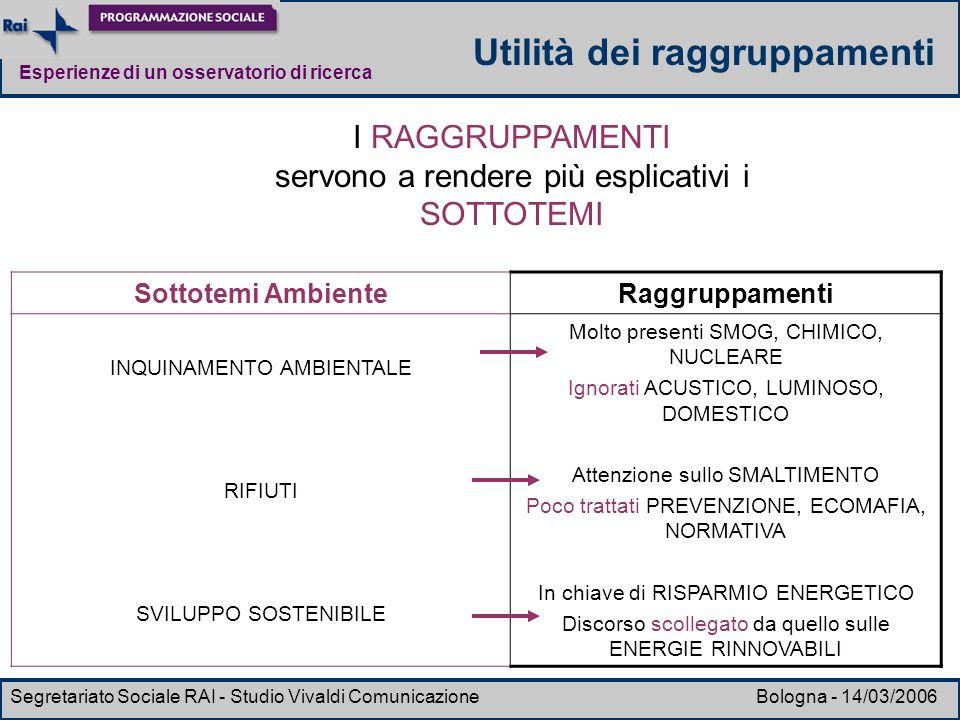 Esperienze di un osservatorio di ricerca Segretariato Sociale RAI - Studio Vivaldi Comunicazione Bologna - 14/03/2006 Sottotemi AmbienteRaggruppamenti