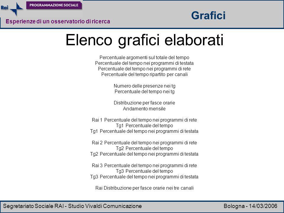 Esperienze di un osservatorio di ricerca Segretariato Sociale RAI - Studio Vivaldi Comunicazione Bologna - 14/03/2006 Elenco grafici elaborati Percent