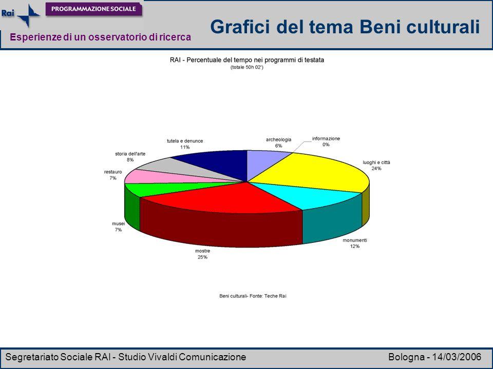 Esperienze di un osservatorio di ricerca Segretariato Sociale RAI - Studio Vivaldi Comunicazione Bologna - 14/03/2006 Grafici del tema Beni culturali