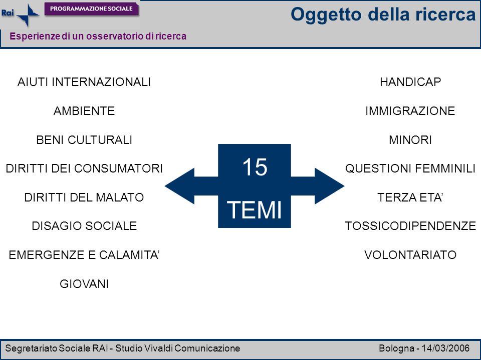 Esperienze di un osservatorio di ricerca Segretariato Sociale RAI - Studio Vivaldi Comunicazione Bologna - 14/03/2006 15 TEMI AIUTI INTERNAZIONALI AMB
