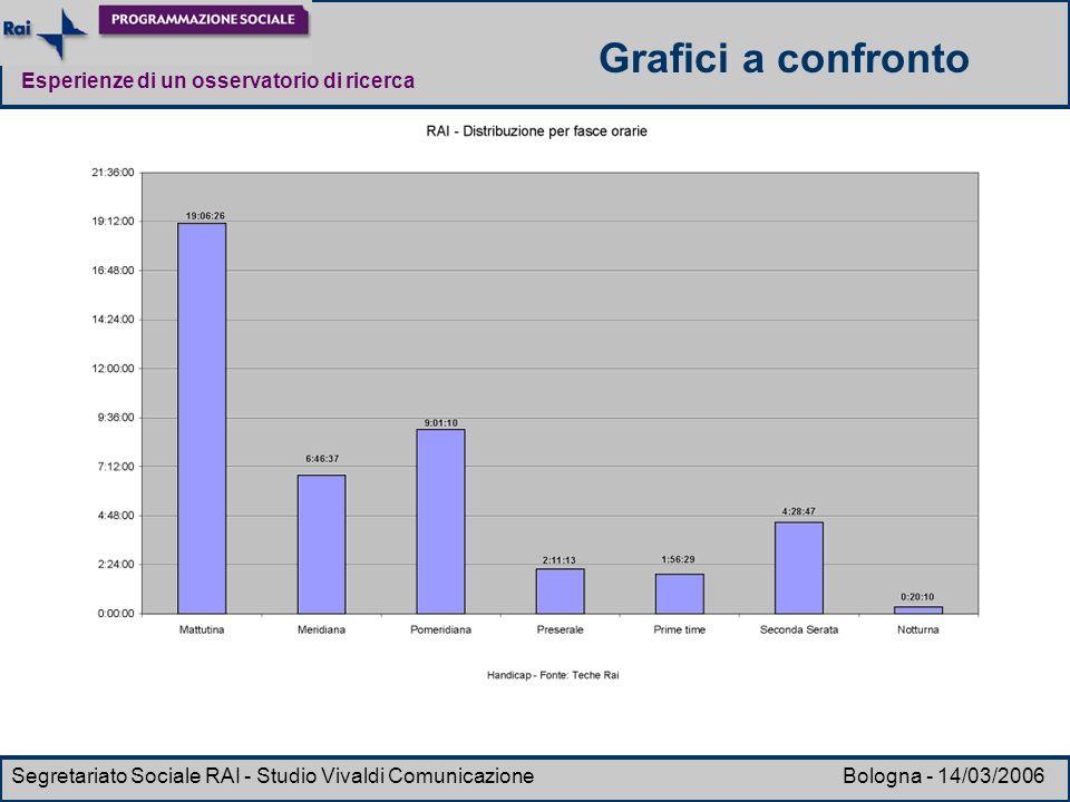 Esperienze di un osservatorio di ricerca Segretariato Sociale RAI - Studio Vivaldi Comunicazione Bologna - 14/03/2006 Grafici a confronto