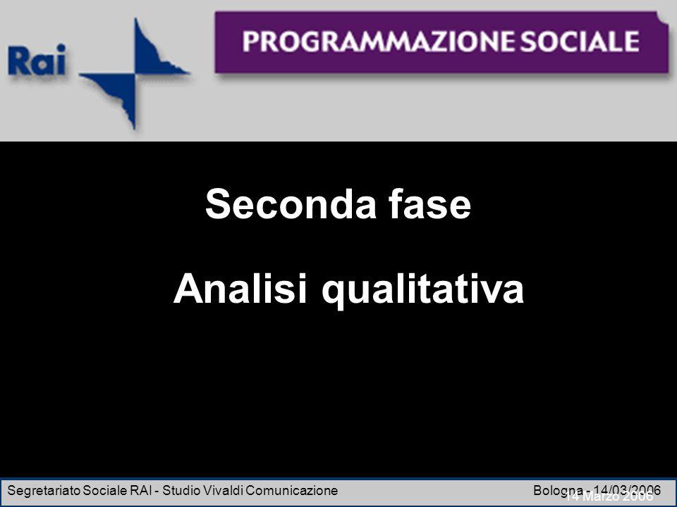 Esperienze di un osservatorio di ricerca Segretariato Sociale RAI - Studio Vivaldi Comunicazione Bologna - 14/03/2006 Seconda fase Analisi qualitativa