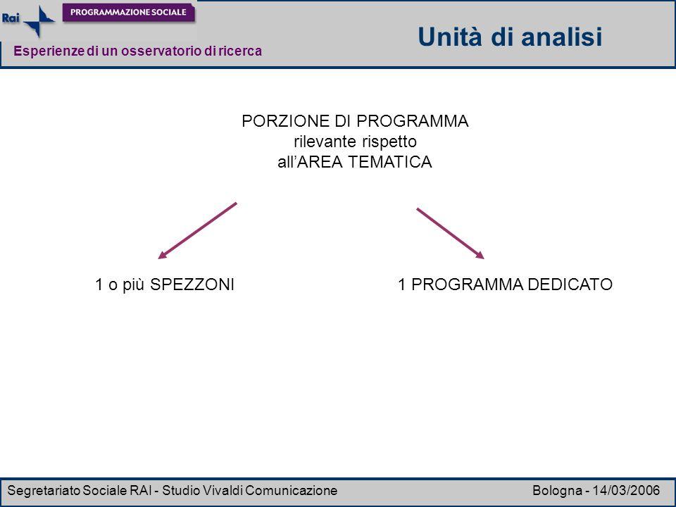 Esperienze di un osservatorio di ricerca Segretariato Sociale RAI - Studio Vivaldi Comunicazione Bologna - 14/03/2006 PORZIONE DI PROGRAMMA rilevante