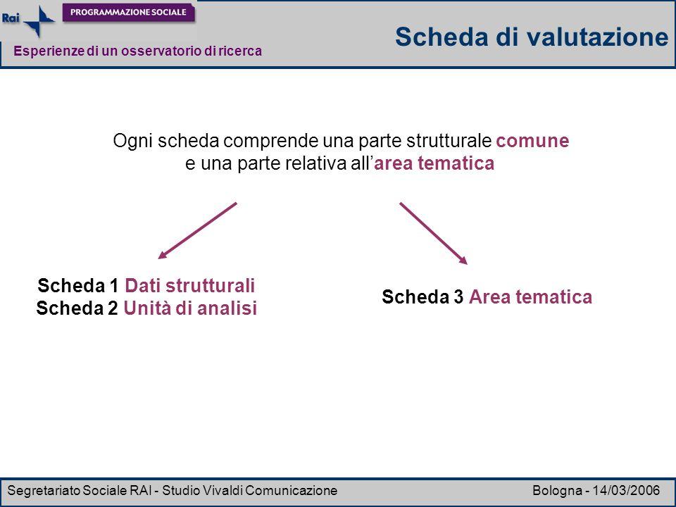 Esperienze di un osservatorio di ricerca Segretariato Sociale RAI - Studio Vivaldi Comunicazione Bologna - 14/03/2006 Ogni scheda comprende una parte