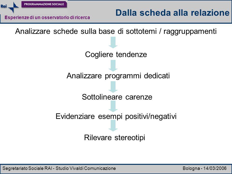 Esperienze di un osservatorio di ricerca Segretariato Sociale RAI - Studio Vivaldi Comunicazione Bologna - 14/03/2006 Sottolineare carenze Analizzare