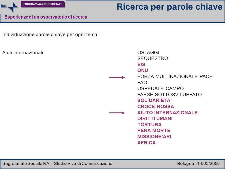Esperienze di un osservatorio di ricerca Segretariato Sociale RAI - Studio Vivaldi Comunicazione Bologna - 14/03/2006 Individuazione parole chiave per