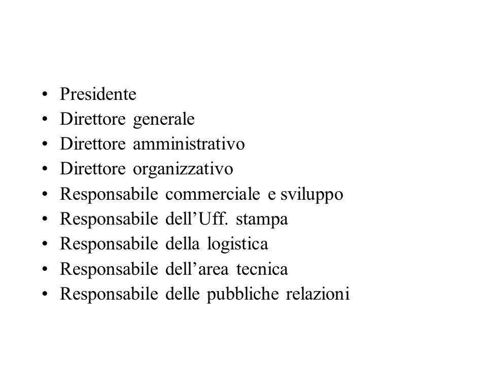 Presidente Direttore generale Direttore amministrativo Direttore organizzativo Responsabile commerciale e sviluppo Responsabile dellUff.
