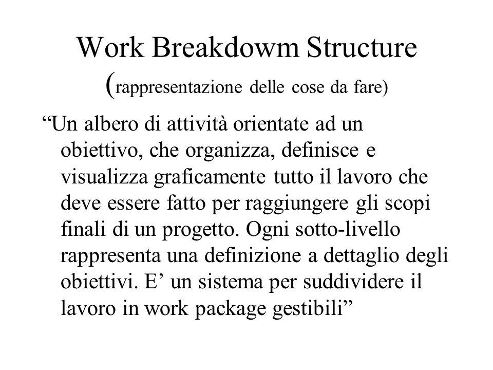 Work Breakdowm Structure ( rappresentazione delle cose da fare) Un albero di attività orientate ad un obiettivo, che organizza, definisce e visualizza graficamente tutto il lavoro che deve essere fatto per raggiungere gli scopi finali di un progetto.
