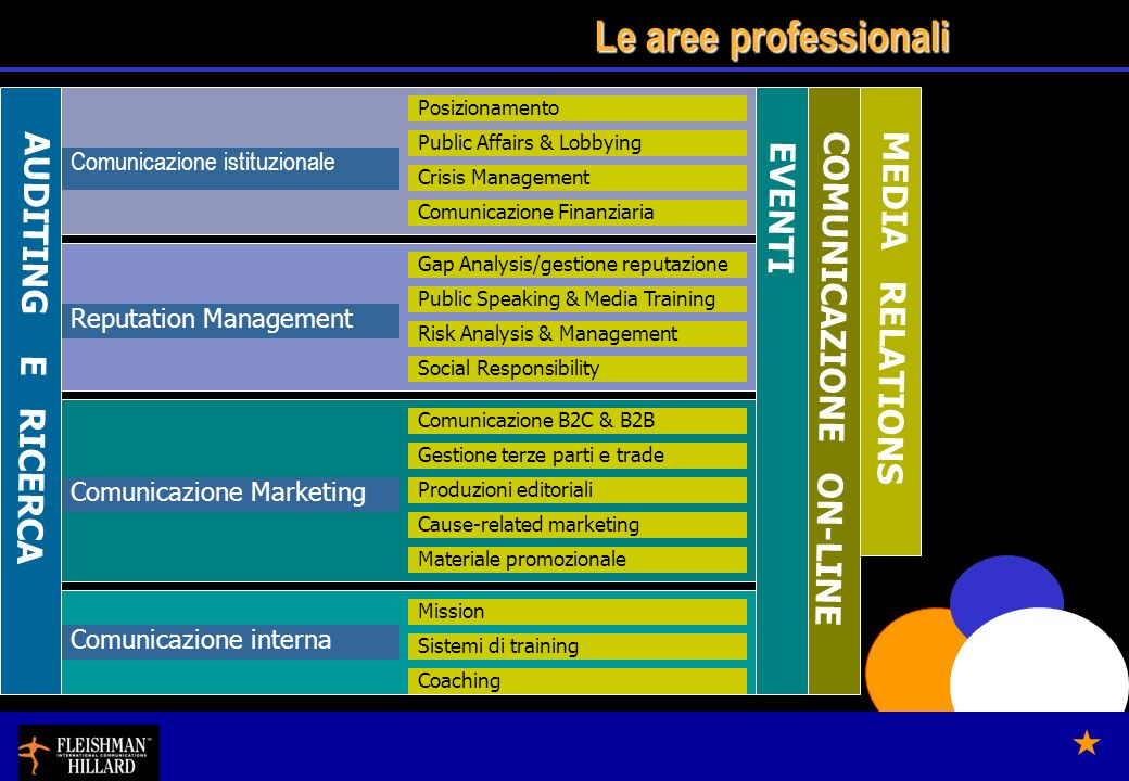 Le aree professionali Comunicazione istituzionale Reputation Management Comunicazione interna Comunicazione Marketing Comunicazione Finanziaria Public Affairs & Lobbying Social Responsibility Public Speaking & Media Training Crisis Management Risk Analysis & Management Sistemi di training Cause-related marketing Produzioni editoriali EVENTI MEDIA RELATIONS Gestione terze parti e trade Comunicazione B2C & B2B AUDITING E RICERCA Coaching COMUNICAZIONE ON-LINE Materiale promozionale Posizionamento Gap Analysis/gestione reputazione Mission