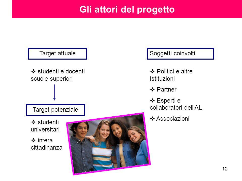 12 Gli attori del progetto Target attualeSoggetti coinvolti studenti e docenti scuole superiori studenti universitari intera cittadinanza Target poten
