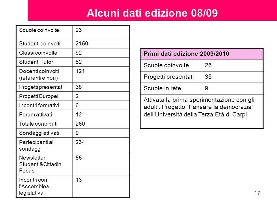 17 Alcuni dati edizione 08/09 Scuole coinvolte23 Studenti coinvolti2150 Classi coinvolte92 Studenti Tutor52 Docenti coinvolti (referenti e non) 121 Pr