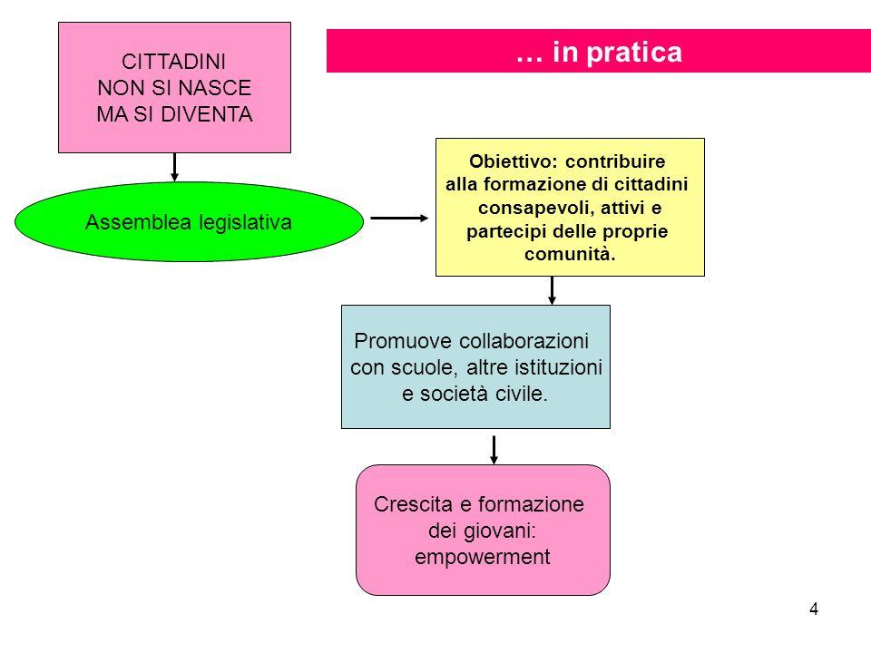 4 CITTADINI NON SI NASCE MA SI DIVENTA Assemblea legislativa Obiettivo: contribuire alla formazione di cittadini consapevoli, attivi e partecipi delle