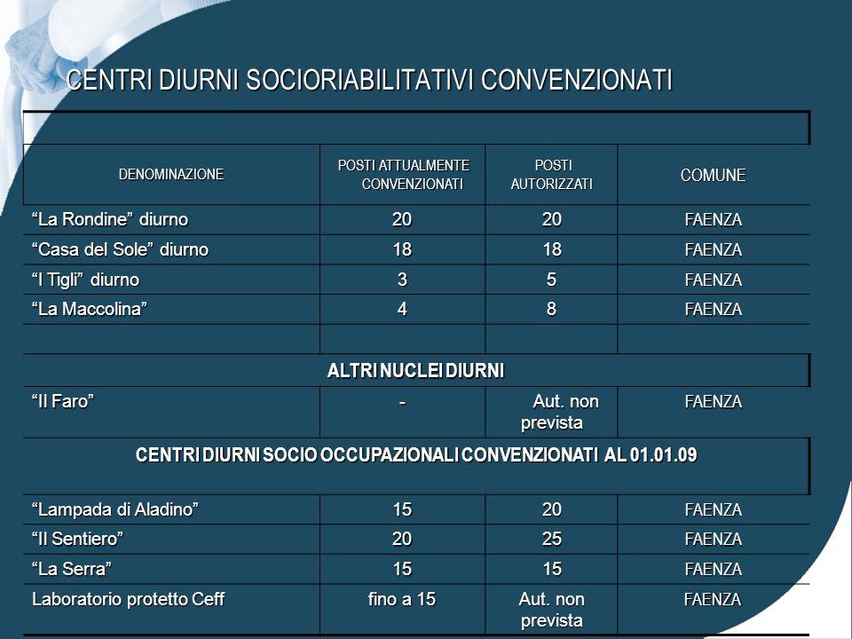 CENTRI DIURNI SOCIORIABILITATIVI CONVENZIONATI DENOMINAZIONE POSTI ATTUALMENTE POSTI ATTUALMENTE CONVENZIONATI CONVENZIONATI POSTI POSTIAUTORIZZATICOMUNE La Rondine diurno 2020FAENZA Casa del Sole diurno 1818FAENZA I Tigli diurno 35FAENZA La Maccolina 48FAENZA ALTRI NUCLEI DIURNI Il Faro - Aut.