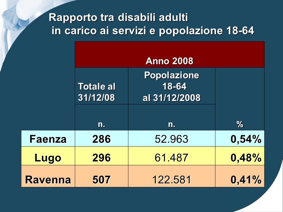 Rapporto tra disabili adulti in carico ai servizi e popolazione 18-64 Anno 2008 Totale al 31/12/08 Popolazione 18-64 18-64 al 31/12/2008 n.n.% Faenza28652.9630,54% Lugo29661.4870,48% Ravenna507122.5810,41%