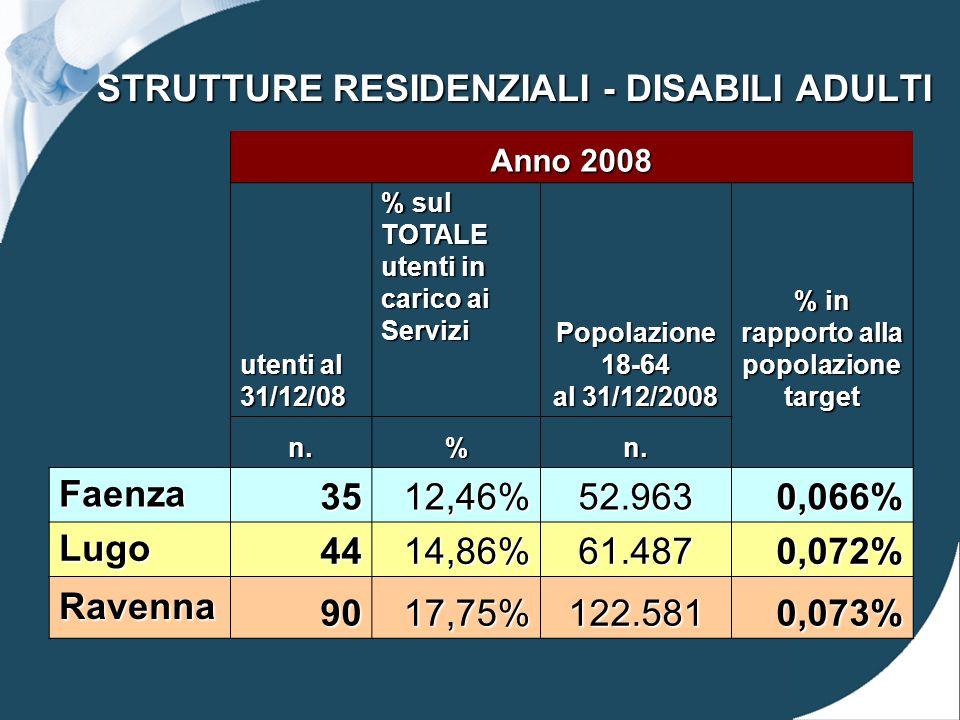 STRUTTURE RESIDENZIALI - DISABILI ADULTI Anno 2008 utenti al 31/12/08 % sul TOTALE utenti in carico ai Servizi Popolazione 18-64 al 31/12/2008 % in rapporto alla popolazione target n.%n.