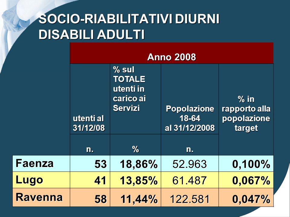 SOCIO-RIABILITATIVI DIURNI DISABILI ADULTI Anno 2008 utenti al 31/12/08 % sul TOTALE utenti in carico ai Servizi Popolazione 18-64 al 31/12/2008 % in rapporto alla popolazione target n.%n.