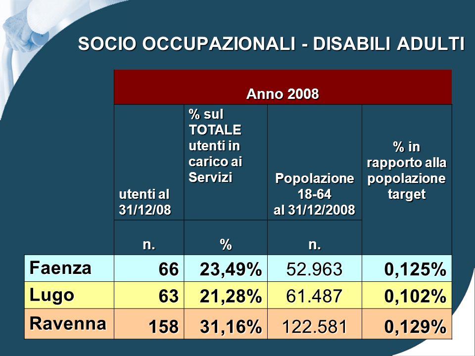 SOCIO OCCUPAZIONALI - DISABILI ADULTI Anno 2008 utenti al 31/12/08 % sul TOTALE utenti in carico ai Servizi Popolazione 18-64 al 31/12/2008 % in rapporto alla popolazione target n.%n.
