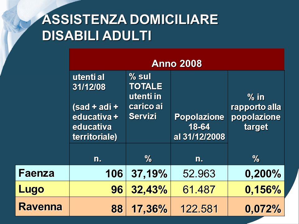 ASSISTENZA DOMICILIARE DISABILI ADULTI Anno 2008 utenti al 31/12/08 (sad + adi + educativa + educativa territoriale) % sul TOTALE utenti in carico ai Servizi Popolazione 18-64 al 31/12/2008 % in rapporto alla popolazione target n.%n.% Faenza 10637,19%52.9630,200% Lugo 9632,43%61.4870,156% Ravenna 8817,36%122.5810,072%