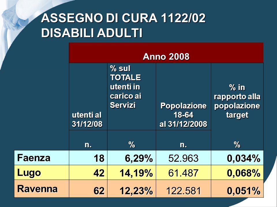 ASSEGNO DI CURA 1122/02 DISABILI ADULTI Anno 2008 utenti al 31/12/08 % sul TOTALE utenti in carico ai Servizi Popolazione 18-64 al 31/12/2008 % in rapporto alla popolazione target n.%n.% Faenza 186,29%52.9630,034% Lugo 4214,19%61.4870,068% Ravenna 6212,23%122.5810,051%