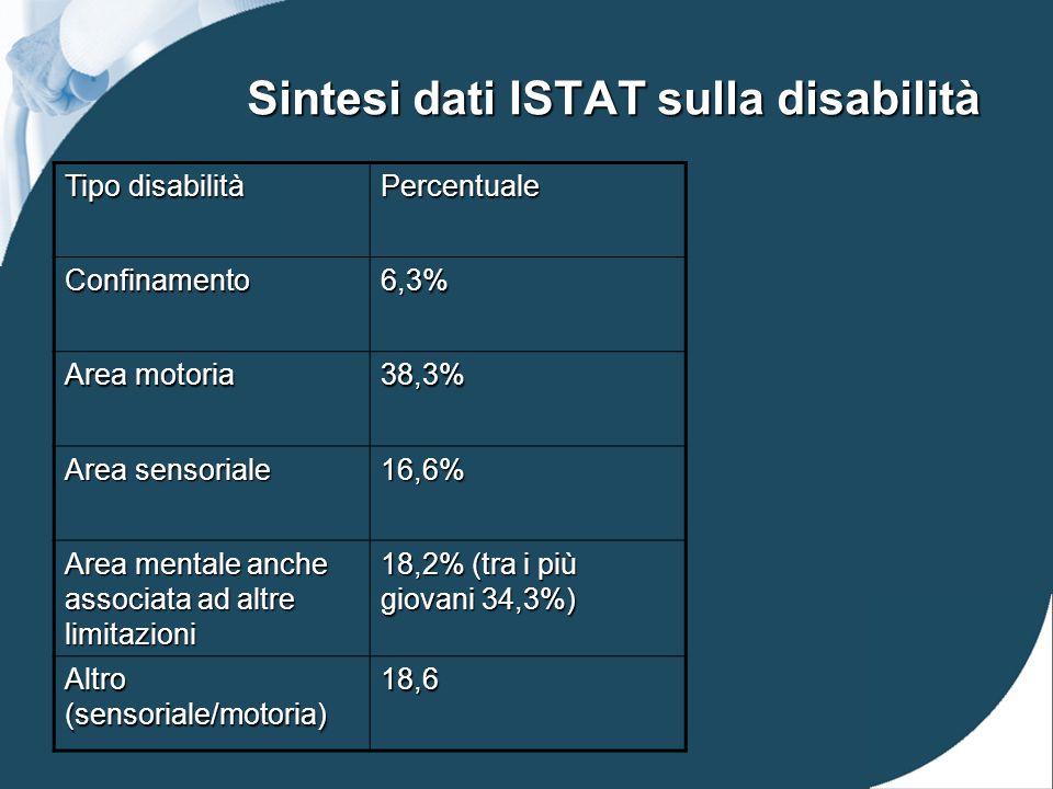 Sintesi dati ISTAT sulla disabilità Tipo disabilità Percentuale Confinamento6,3% Area motoria 38,3% Area sensoriale 16,6% Area mentale anche associata ad altre limitazioni 18,2% (tra i più giovani 34,3%) Altro (sensoriale/motoria) 18,6