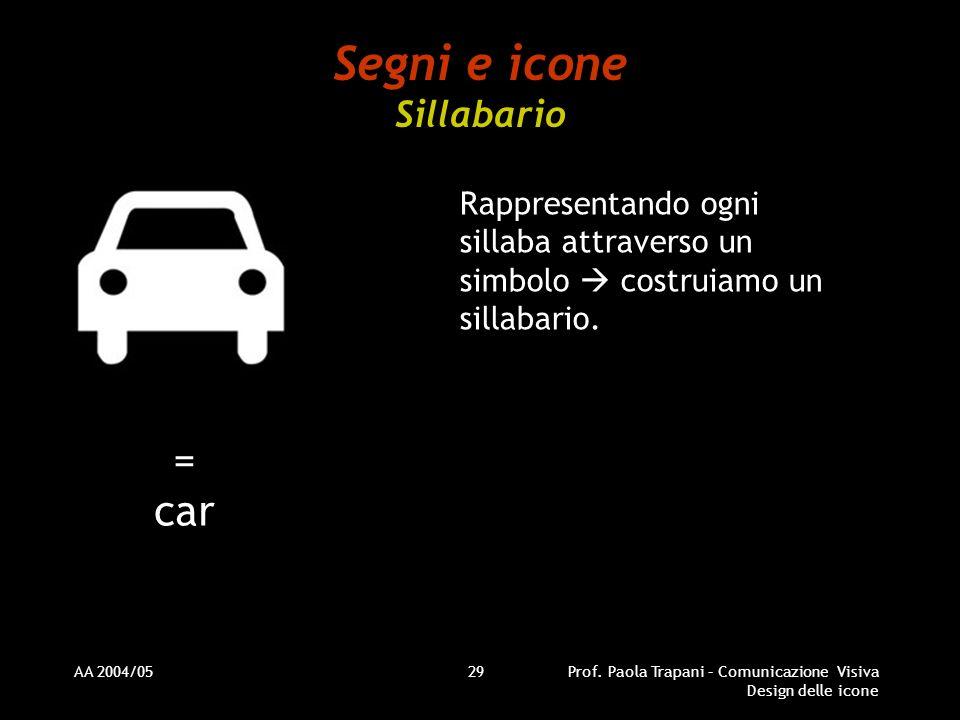 AA 2004/05Prof. Paola Trapani – Comunicazione Visiva Design delle icone 29 Segni e icone Sillabario Rappresentando ogni sillaba attraverso un simbolo