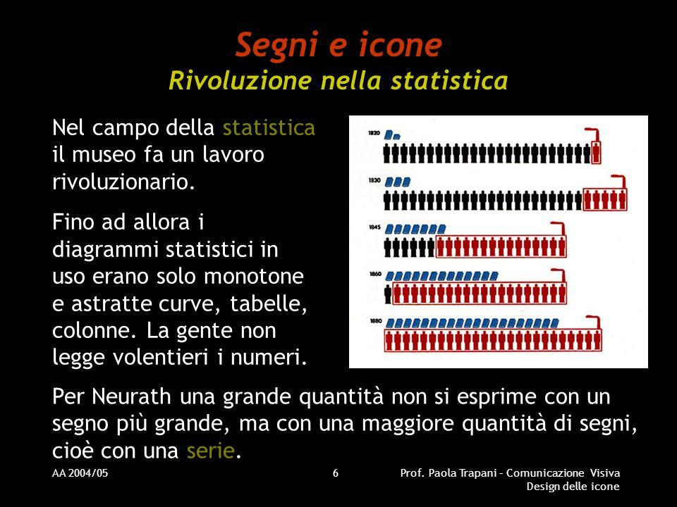 AA 2004/05Prof. Paola Trapani – Comunicazione Visiva Design delle icone 6 Segni e icone Rivoluzione nella statistica Nel campo della statistica il mus