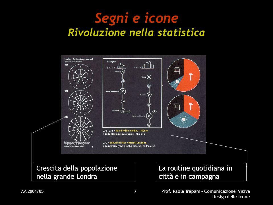AA 2004/05Prof. Paola Trapani – Comunicazione Visiva Design delle icone 7 Segni e icone Rivoluzione nella statistica Crescita della popolazione nella