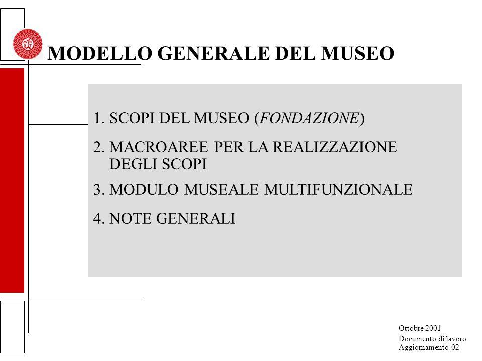 1.SCOPI DEL MUSEO (FONDAZIONE) 2. MACROAREE PER LA REALIZZAZIONE DEGLI SCOPI 3.