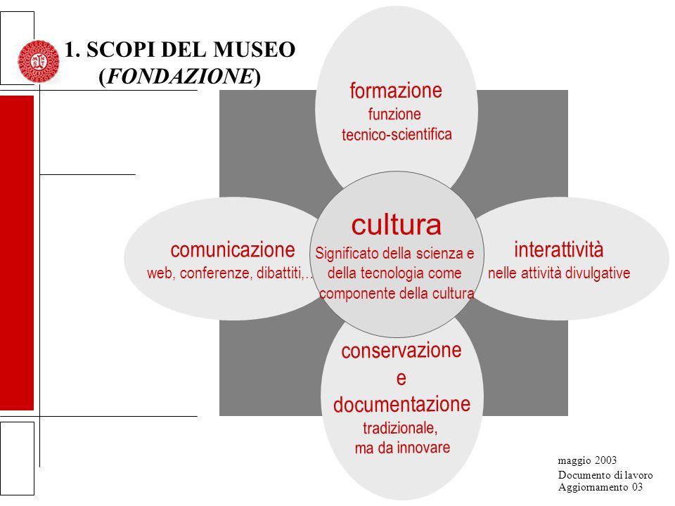 1. SCOPI DEL MUSEO (FONDAZIONE) 2. MACROAREE PER LA REALIZZAZIONE DEGLI SCOPI 3.