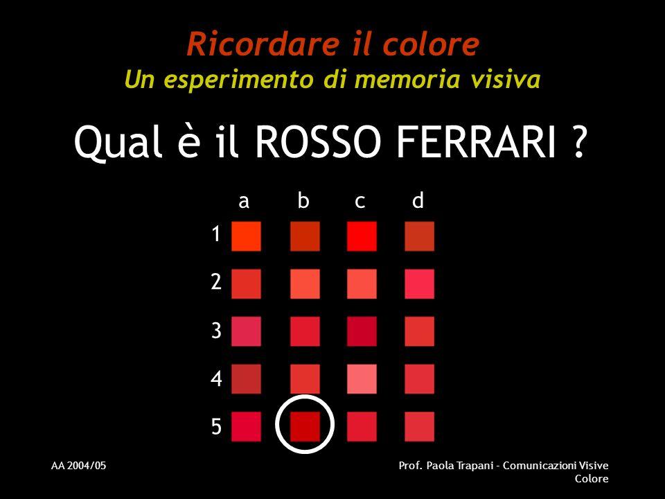 AA 2004/05Prof. Paola Trapani - Comunicazioni Visive Colore Ricordare il colore Un esperimento di memoria visiva Qual è il ROSSO FERRARI ? abcd 1 2 3