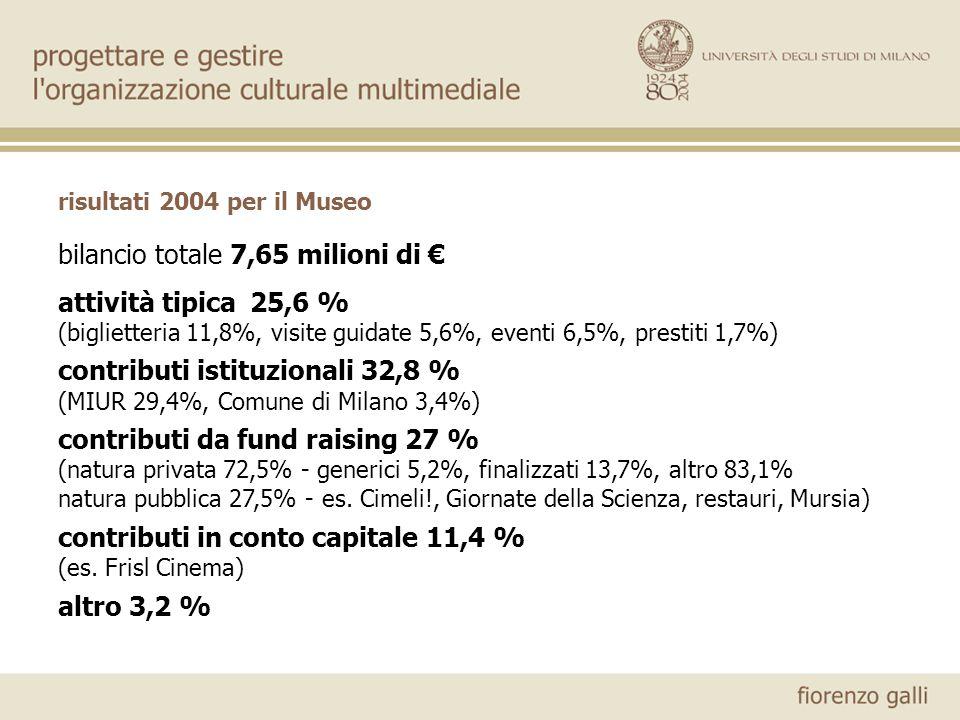 risultati 2004 per il Museo bilancio totale 7,65 milioni di attività tipica 25,6 % (biglietteria 11,8%, visite guidate 5,6%, eventi 6,5%, prestiti 1,7%) contributi istituzionali 32,8 % (MIUR 29,4%, Comune di Milano 3,4%) contributi da fund raising 27 % (natura privata 72,5% - generici 5,2%, finalizzati 13,7%, altro 83,1% natura pubblica 27,5% - es.