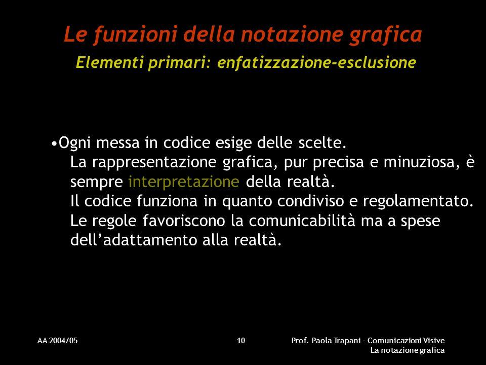 AA 2004/05Prof. Paola Trapani - Comunicazioni Visive La notazione grafica 10 Le funzioni della notazione grafica Elementi primari: enfatizzazione-escl