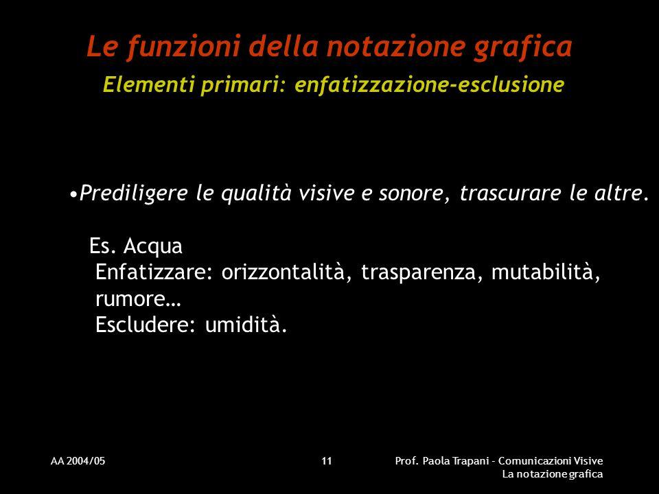 AA 2004/05Prof. Paola Trapani - Comunicazioni Visive La notazione grafica 11 Le funzioni della notazione grafica Elementi primari: enfatizzazione-escl
