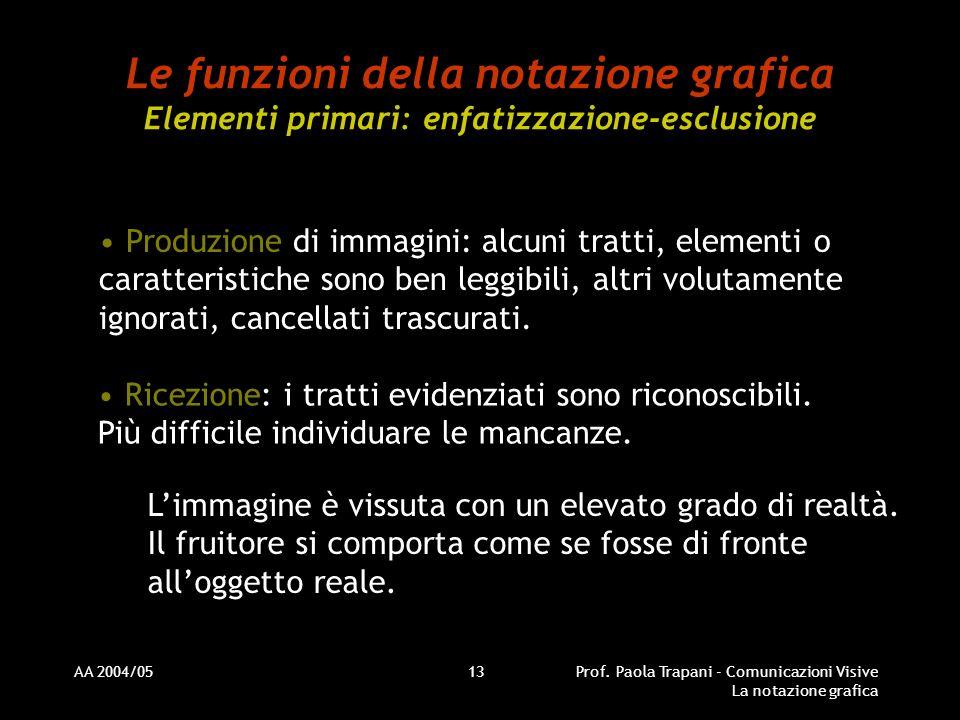 AA 2004/05Prof. Paola Trapani - Comunicazioni Visive La notazione grafica 13 Le funzioni della notazione grafica Elementi primari: enfatizzazione-escl