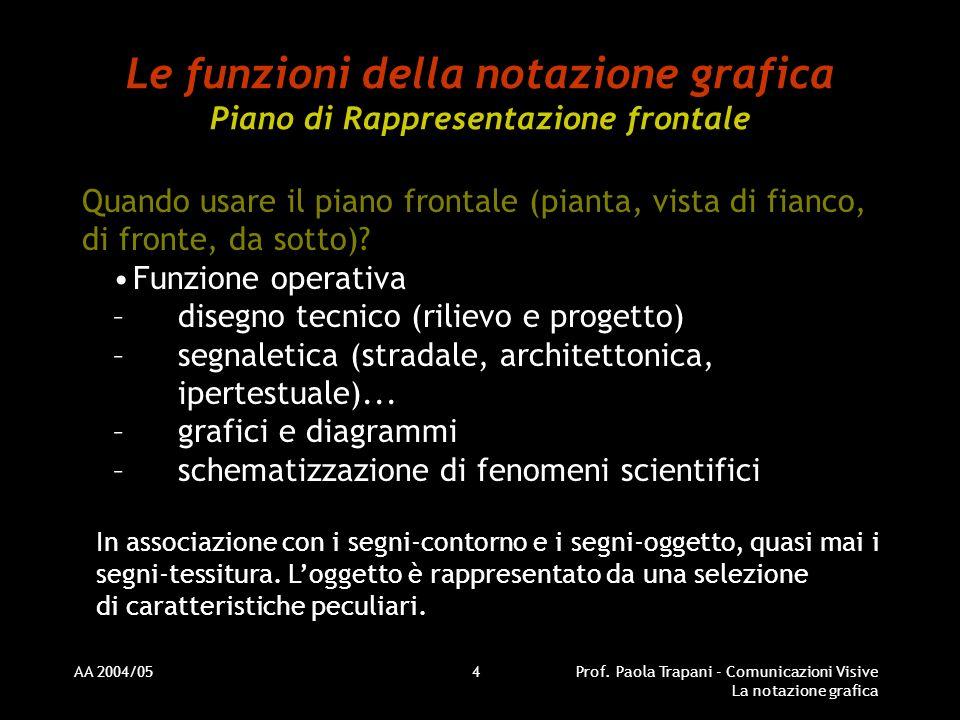 AA 2004/05Prof. Paola Trapani - Comunicazioni Visive La notazione grafica 4 Le funzioni della notazione grafica Piano di Rappresentazione frontale Qua