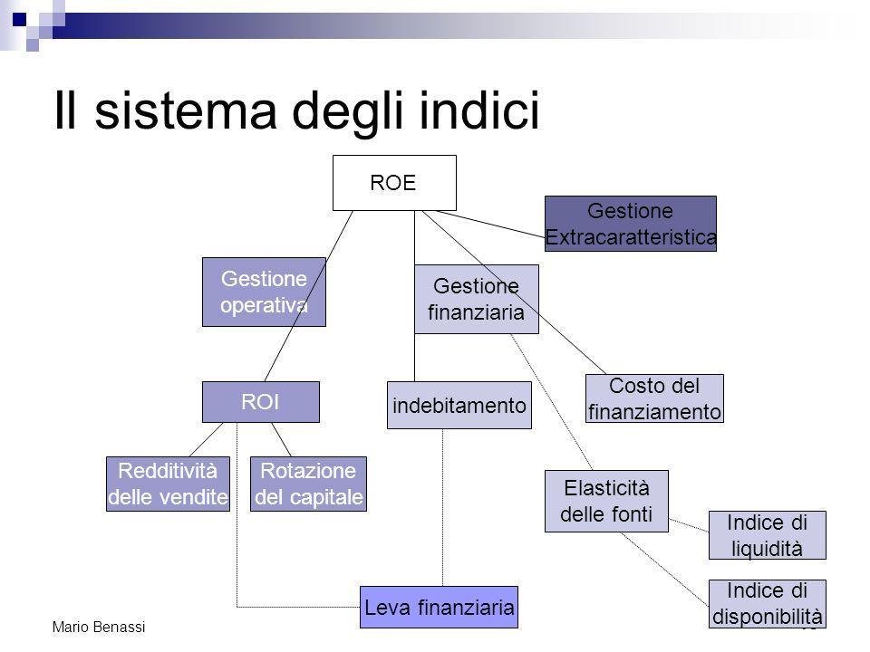 16 Mario Benassi Il sistema degli indici ROE Gestione operativa Gestione finanziaria ROI Redditività delle vendite Rotazione del capitale indebitament